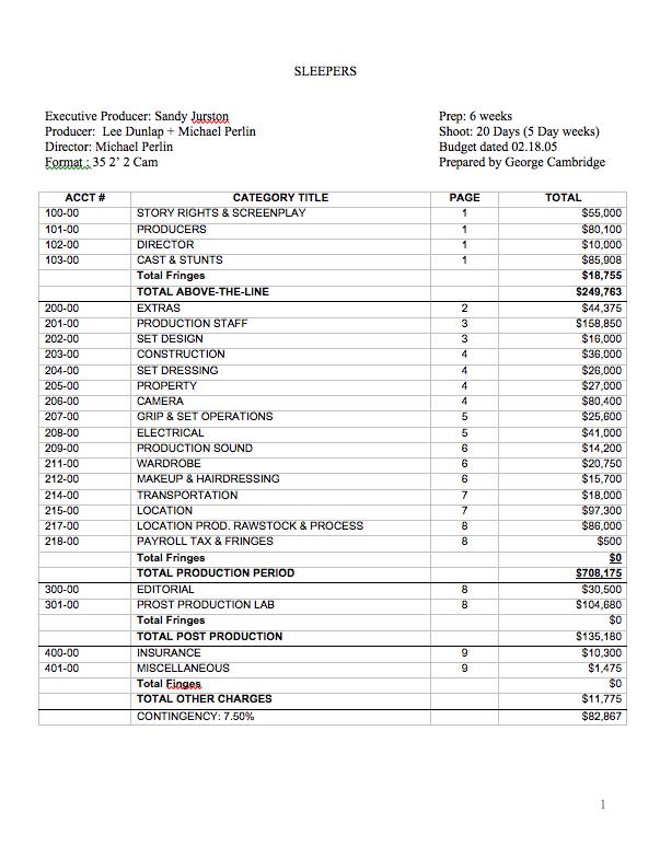 1 Million Dollar Film Budget